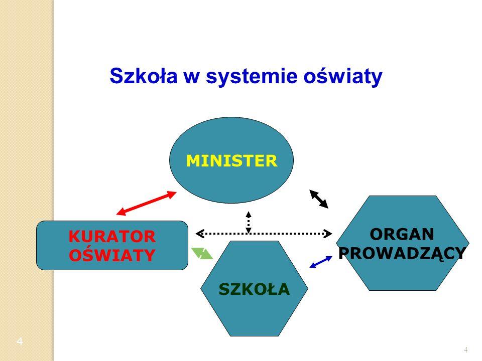 Szkoła w systemie oświaty