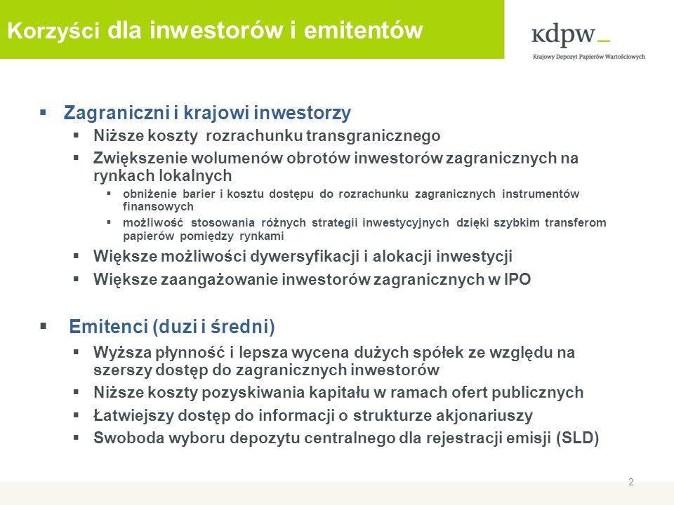 Korzyści dla inwestorów i emitentów