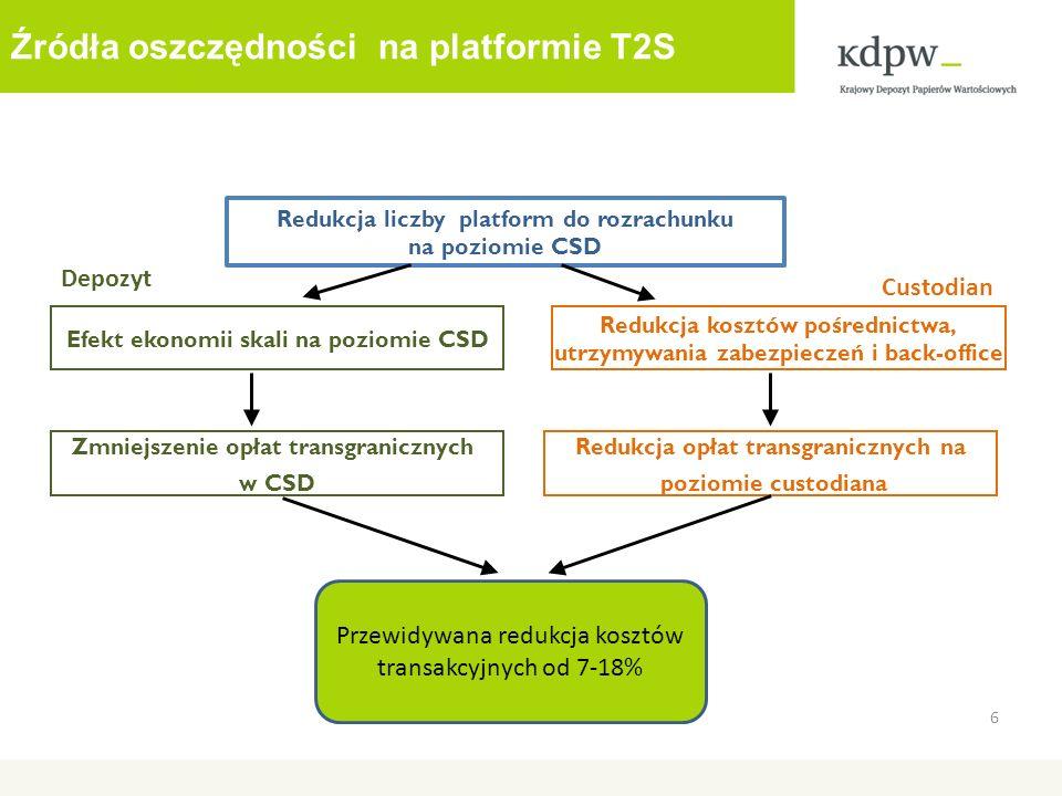 Źródła oszczędności na platformie T2S