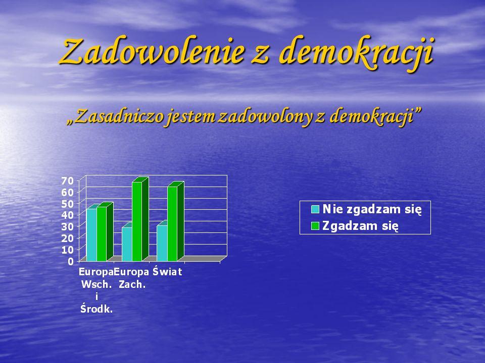 Zadowolenie z demokracji