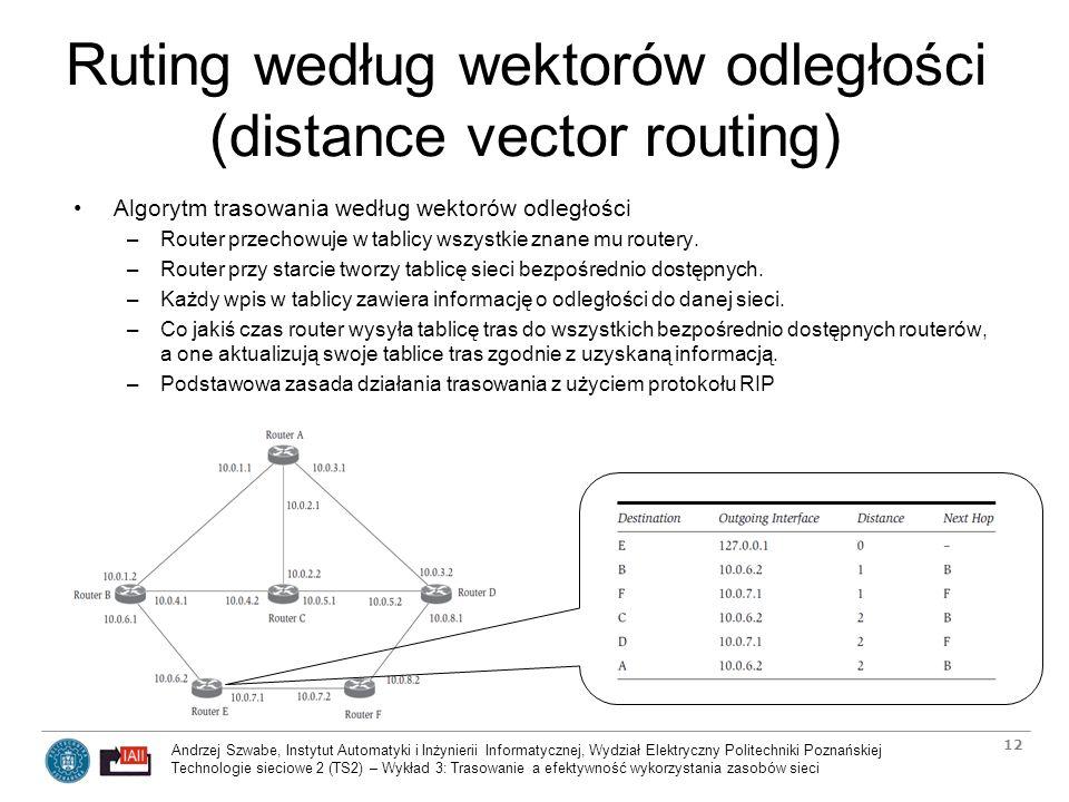 Ruting według wektorów odległości (distance vector routing)