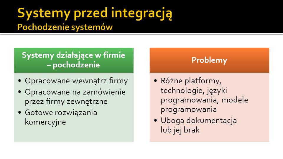 Systemy przed integracją Pochodzenie systemów