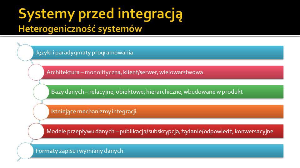 Systemy przed integracją Heterogeniczność systemów