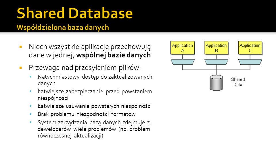 Shared Database Współdzielona baza danych