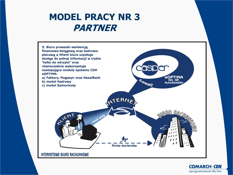 MODEL PRACY NR 3 PARTNER