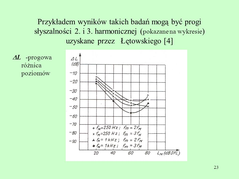 Przykładem wyników takich badań mogą być progi słyszalności 2. i 3