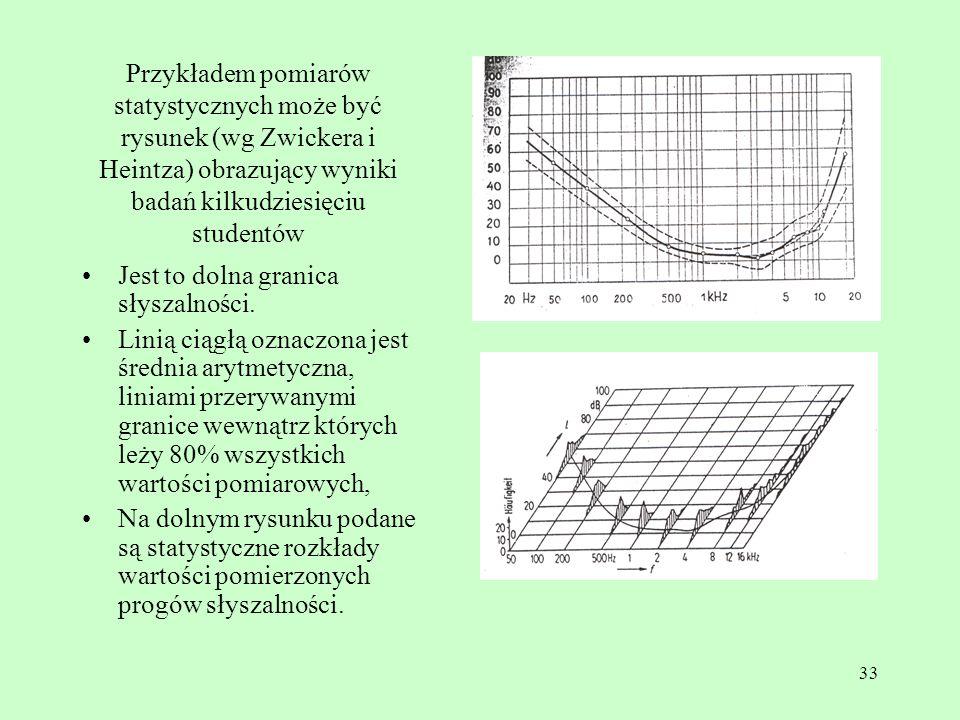 Przykładem pomiarów statystycznych może być rysunek (wg Zwickera i Heintza) obrazujący wyniki badań kilkudziesięciu studentów