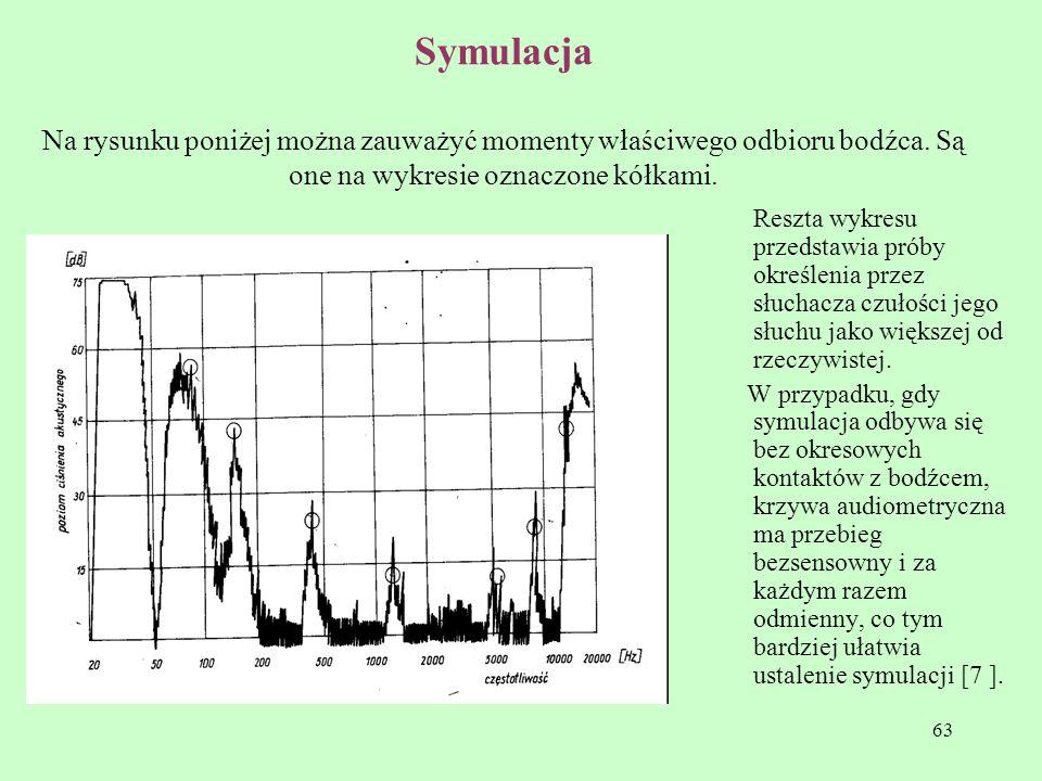 Symulacja Na rysunku poniżej można zauważyć momenty właściwego odbioru bodźca. Są one na wykresie oznaczone kółkami.