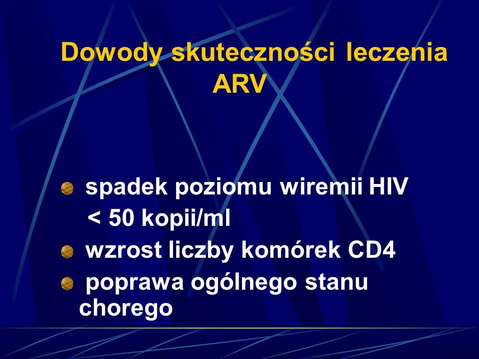Dowody skuteczności leczenia ARV