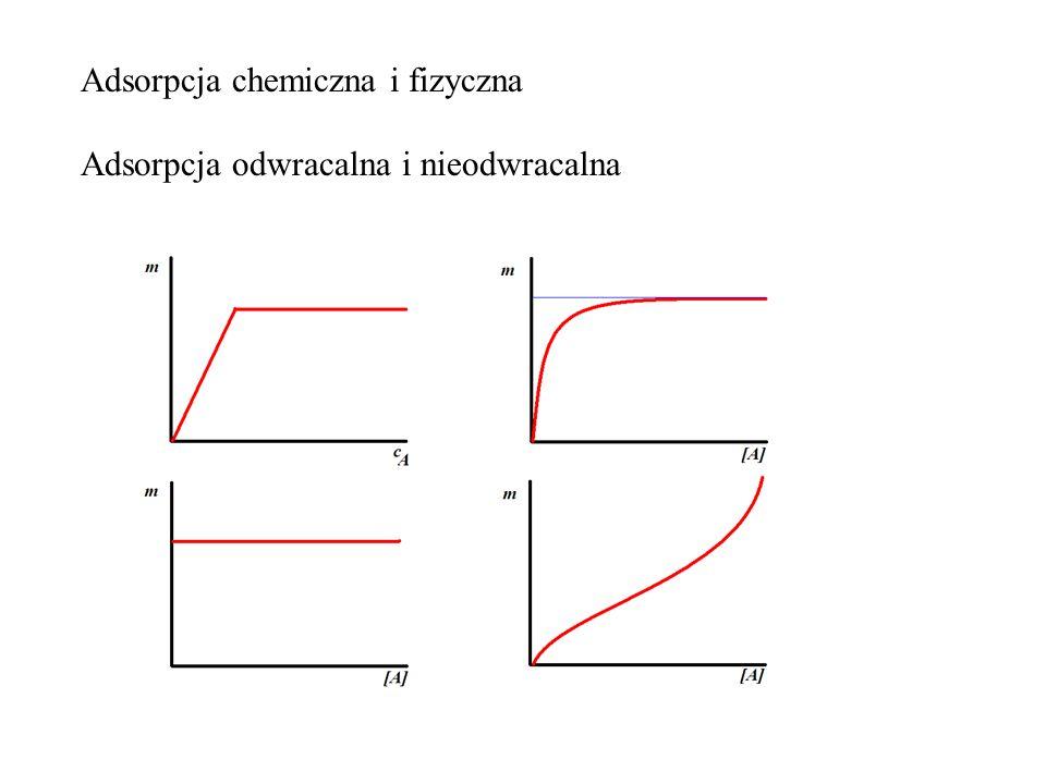 Adsorpcja chemiczna i fizyczna