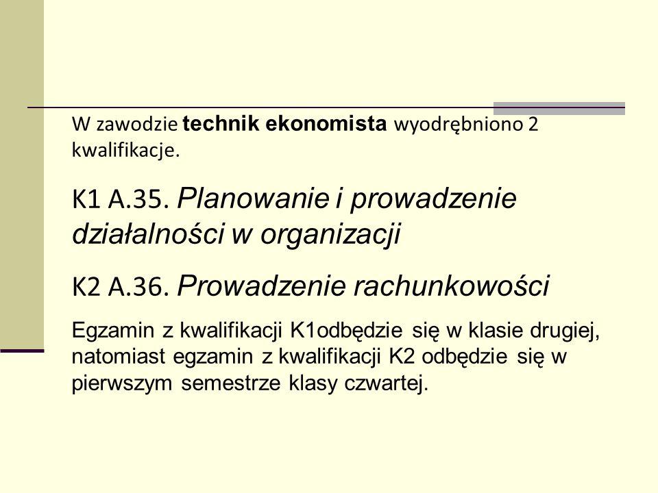 K1 A.35. Planowanie i prowadzenie działalności w organizacji