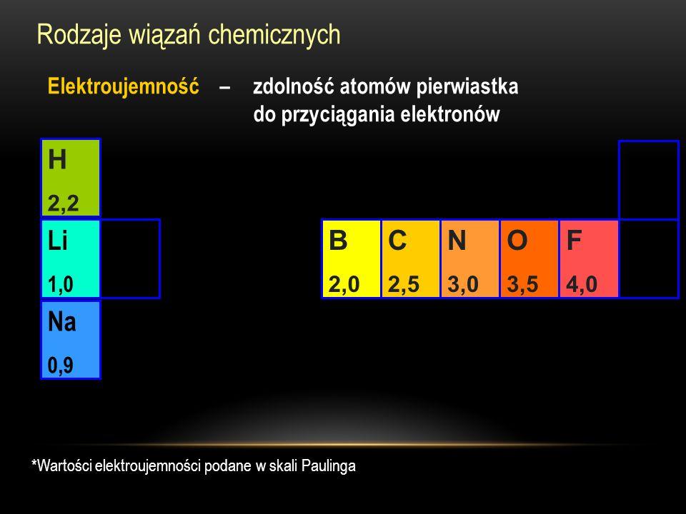 Rodzaje wiązań chemicznych