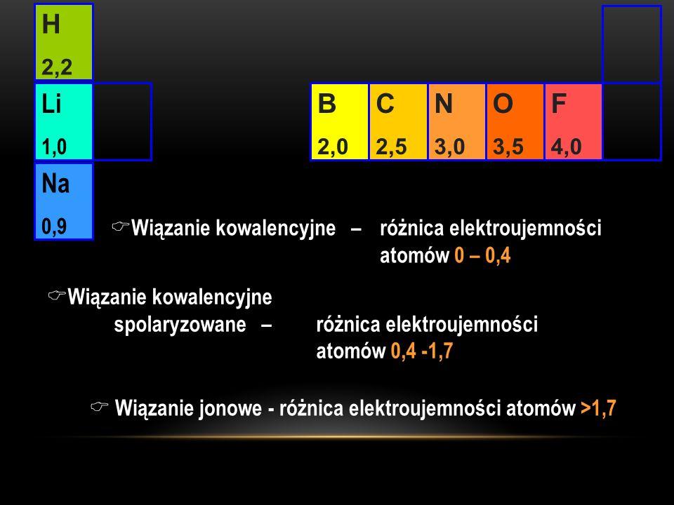C 2,5. N. 3,0. O. 3,5. F. 4,0. B. 2,0. H. 2,2. Li. 1,0. Na. 0,9. Wiązanie kowalencyjne – różnica elektroujemności.