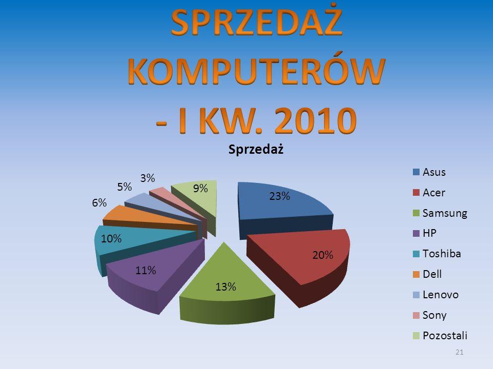 SPRZEDAŻ KOMPUTERÓW - I KW. 2010