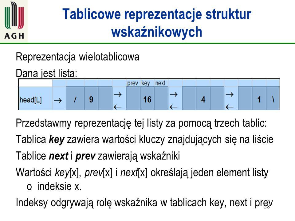 Tablicowe reprezentacje struktur wskaźnikowych