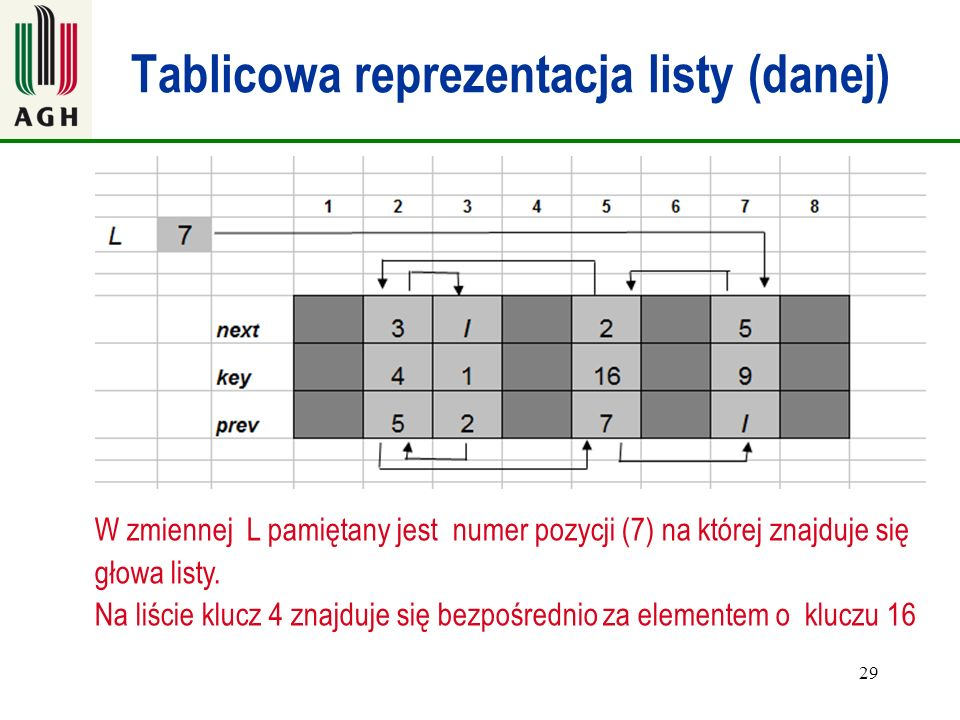 Tablicowa reprezentacja listy (danej)