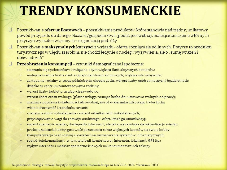 TRENDY KONSUMENCKIE