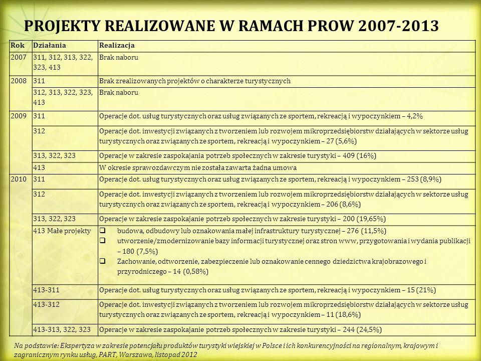 PROJEKTY REALIZOWANE W RAMACH PROW 2007-2013