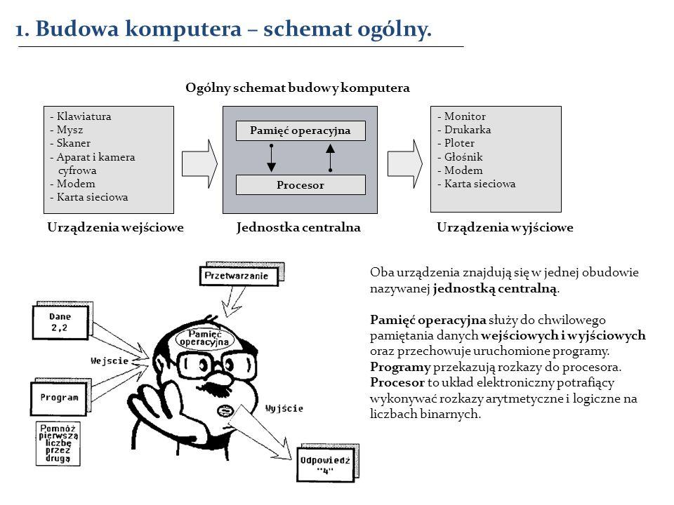 1. Budowa komputera – schemat ogólny.