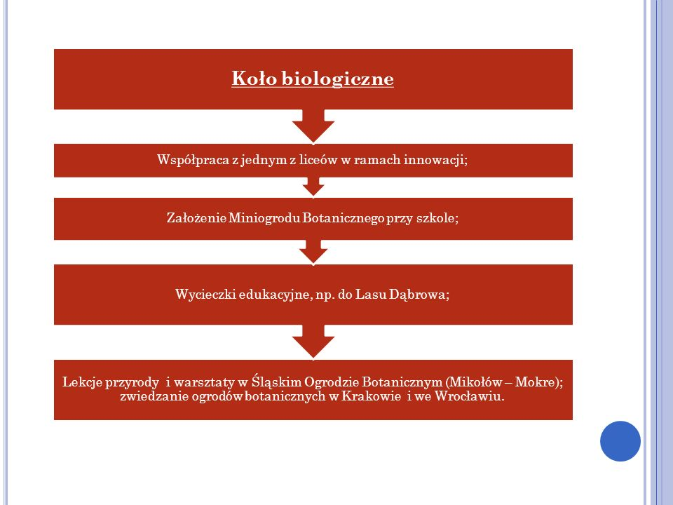 Koło biologiczne Współpraca z jednym z liceów w ramach innowacji;