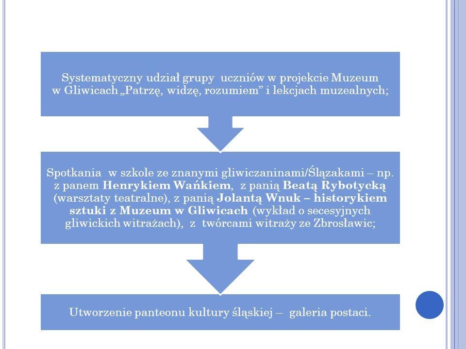 Utworzenie panteonu kultury śląskiej – galeria postaci.