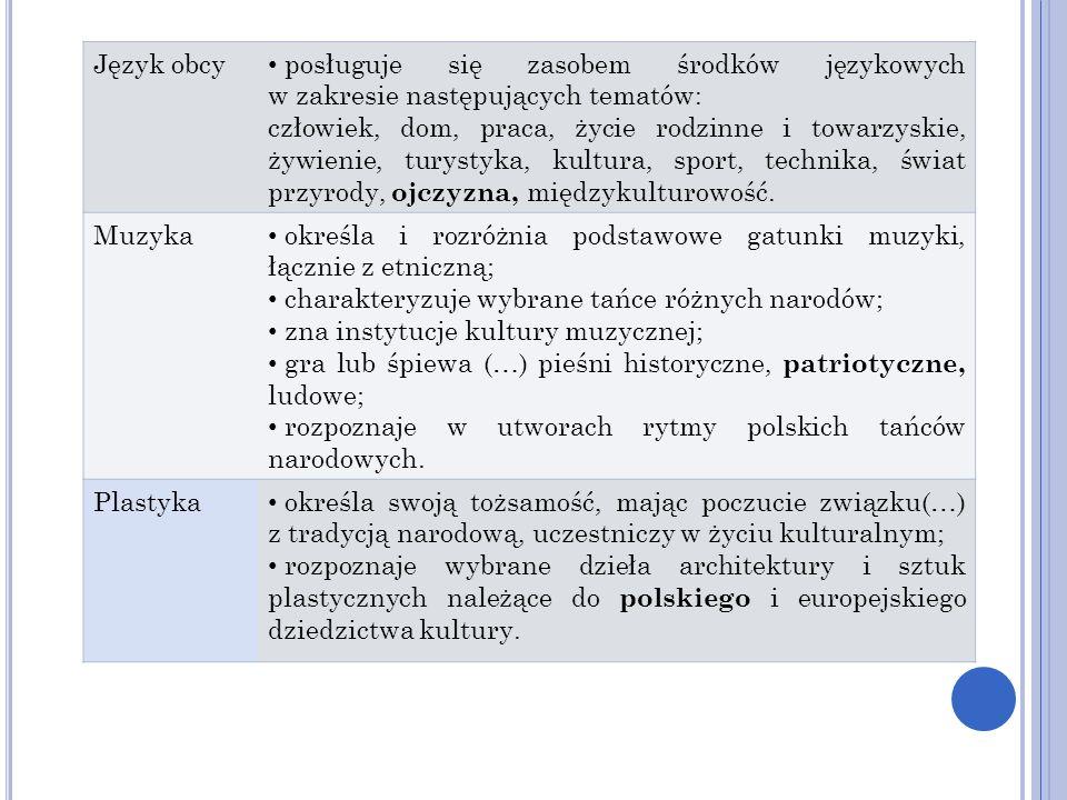 Język obcy posługuje się zasobem środków językowych w zakresie następujących tematów: