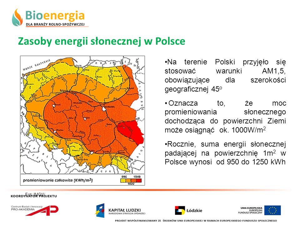 Zasoby energii słonecznej w Polsce