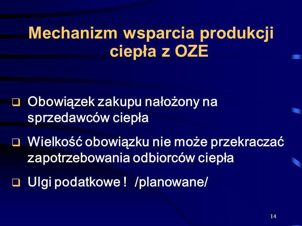 Mechanizm wsparcia produkcji ciepła z OZE
