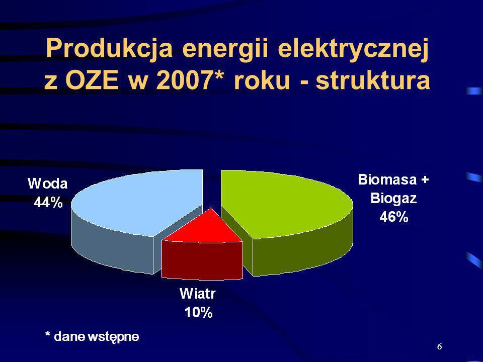 Produkcja energii elektrycznej z OZE w 2007* roku - struktura
