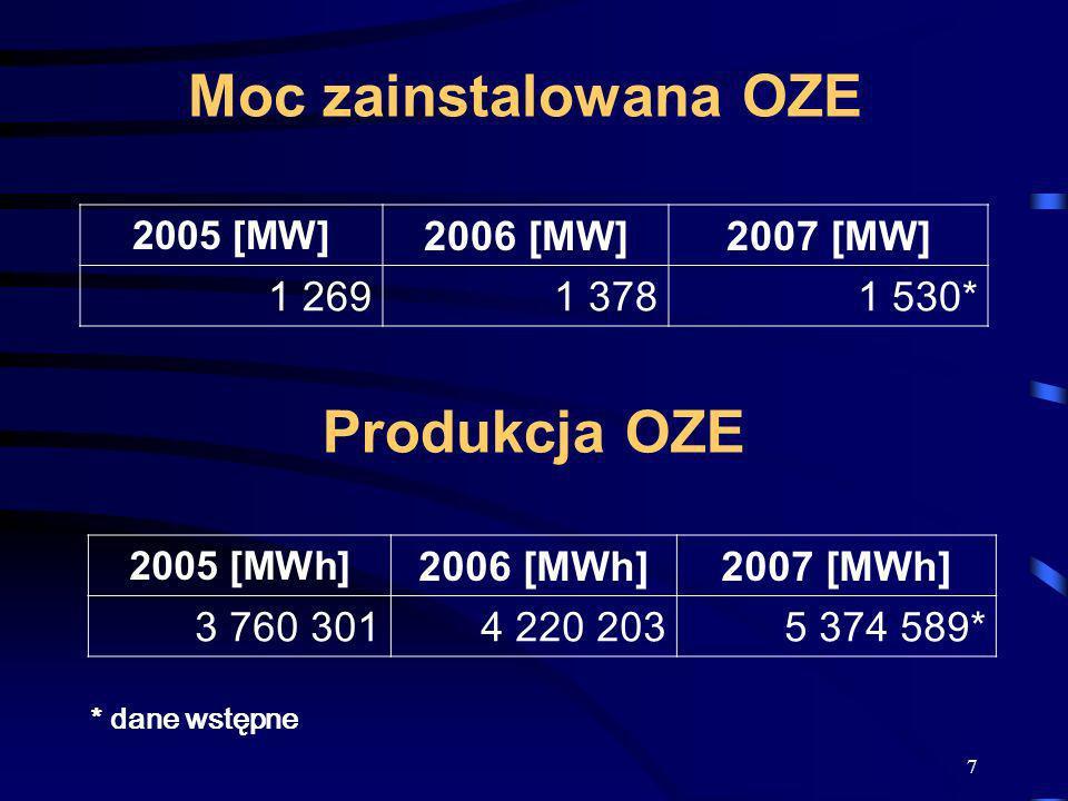 Moc zainstalowana OZE Produkcja OZE