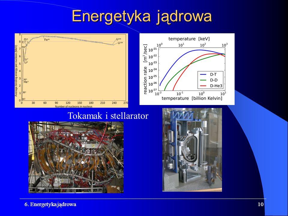 Energetyka jądrowa Tokamak i stellarator 6. Energetyka jądrowa