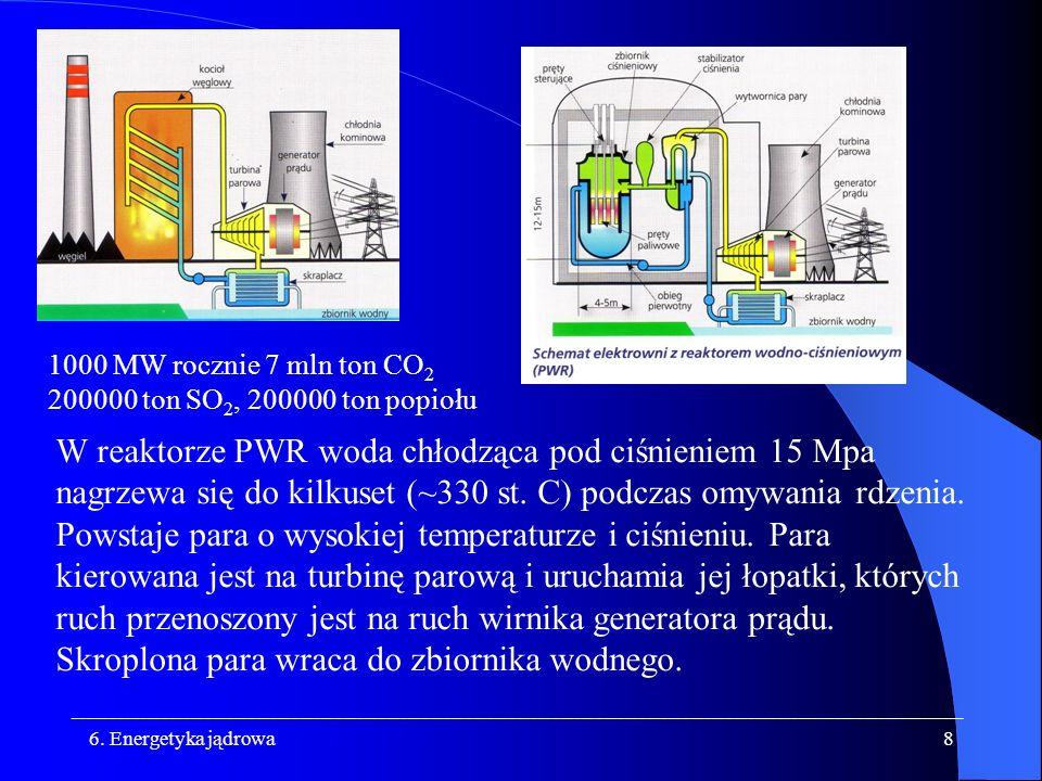 1000 MW rocznie 7 mln ton CO2 200000 ton SO2, 200000 ton popiołu.