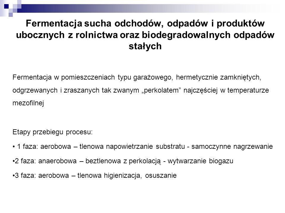 Fermentacja sucha odchodów, odpadów i produktów ubocznych z rolnictwa oraz biodegradowalnych odpadów stałych
