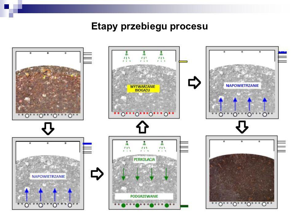 Etapy przebiegu procesu