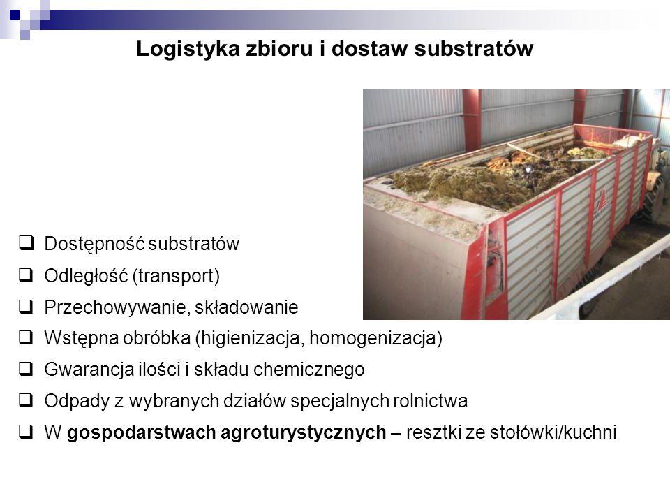 Logistyka zbioru i dostaw substratów