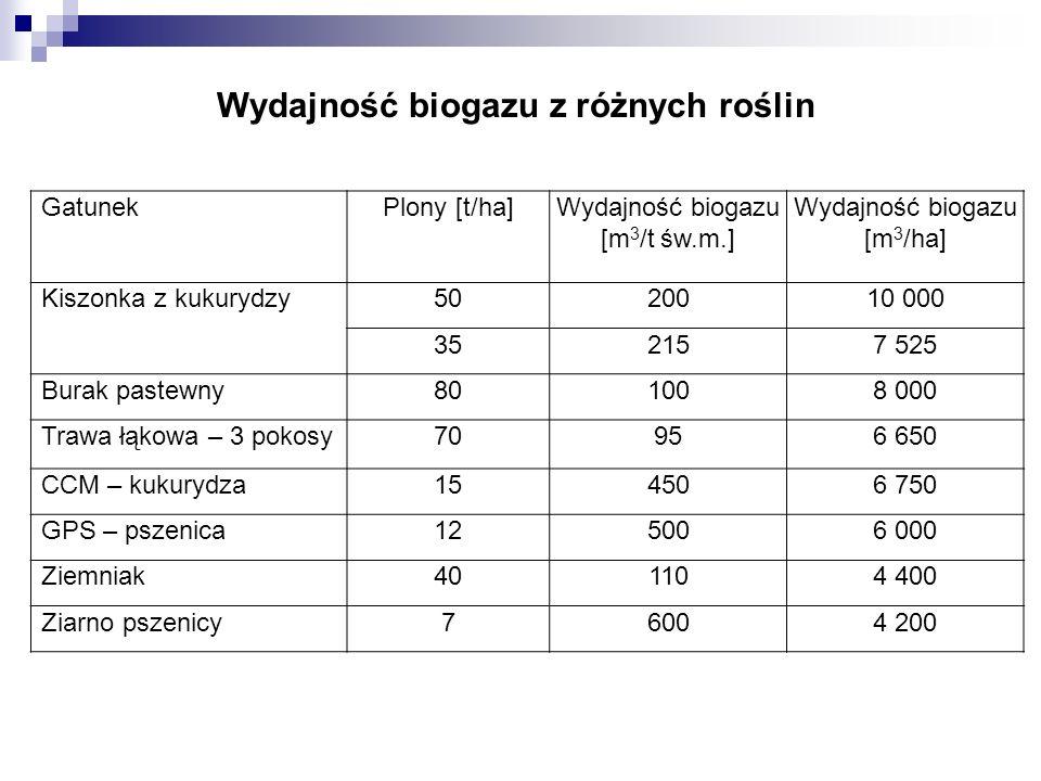 Wydajność biogazu z różnych roślin