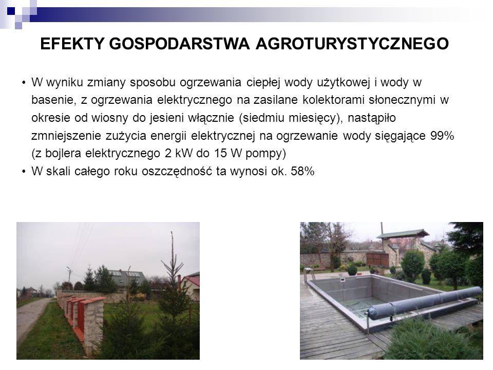 EFEKTY GOSPODARSTWA AGROTURYSTYCZNEGO