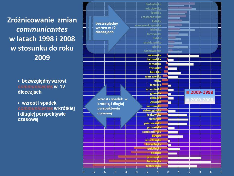 Zróżnicowanie zmian communicantes w latach 1998 i 2008 w stosunku do roku 2009