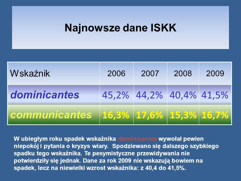 Najnowsze dane ISKK dominicantes 45,2% 44,2% 40,4% 41,5% communicantes