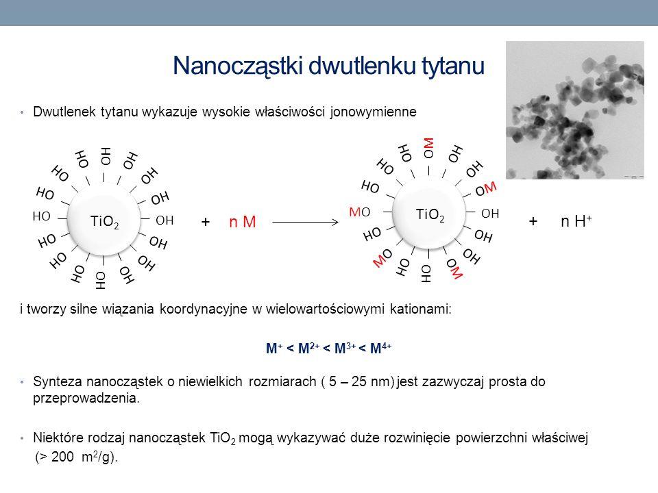 Nanocząstki dwutlenku tytanu