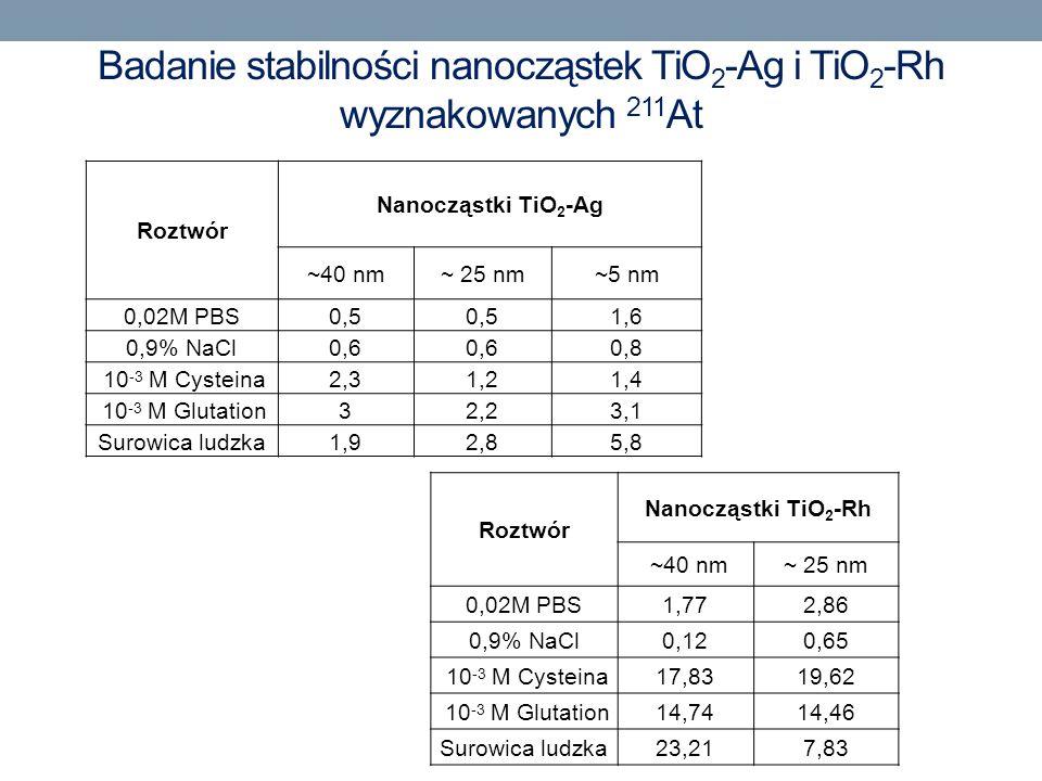 Badanie stabilności nanocząstek TiO2-Ag i TiO2-Rh wyznakowanych 211At