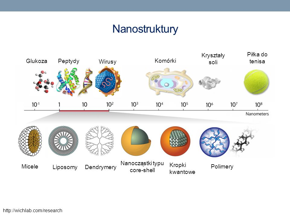 Nanocząstki typu core-shell