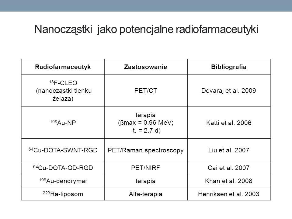 Nanocząstki jako potencjalne radiofarmaceutyki