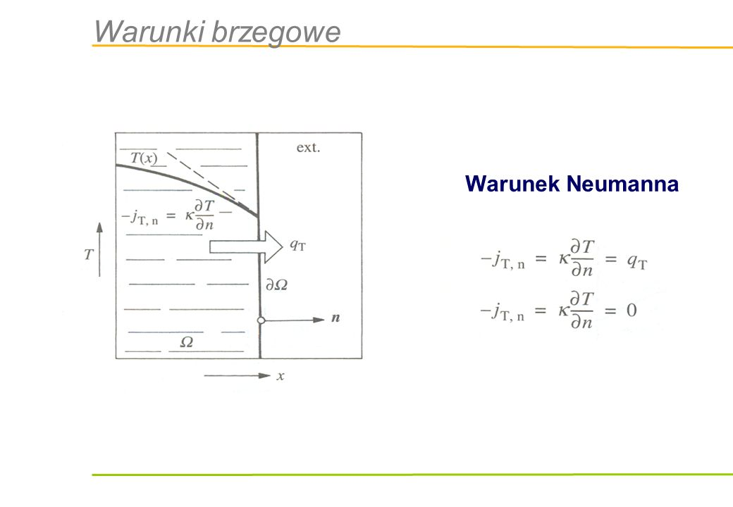 Warunki brzegowe Warunek Neumanna