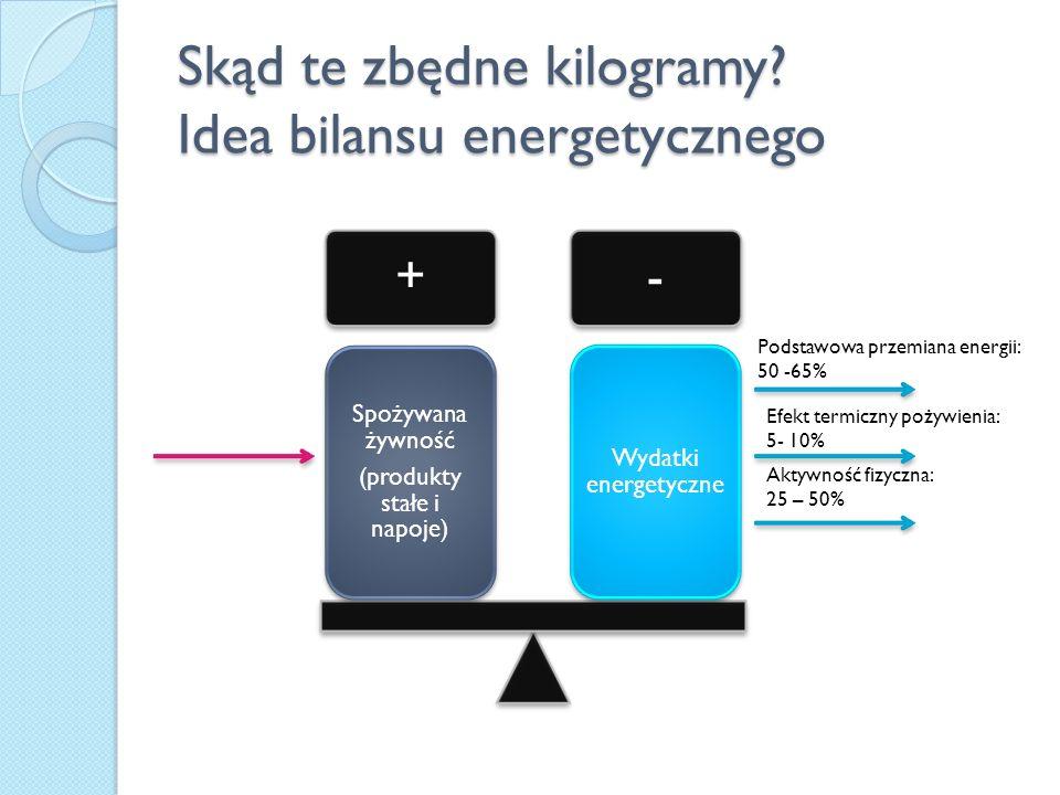 Skąd te zbędne kilogramy Idea bilansu energetycznego