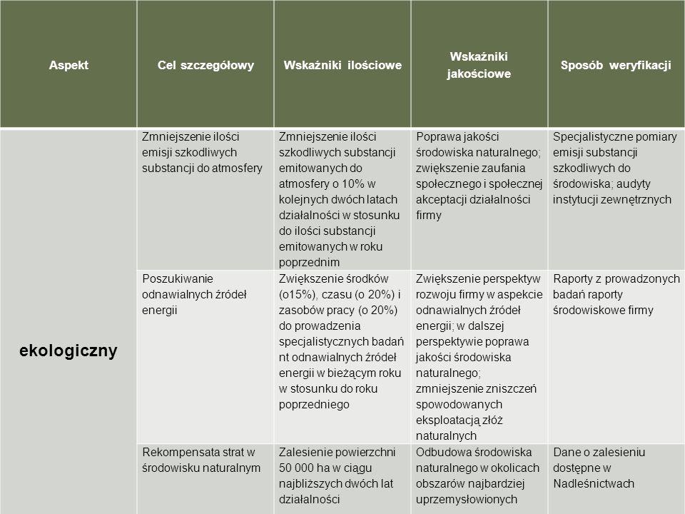 ekologiczny Aspekt Cel szczegółowy Wskaźniki ilościowe