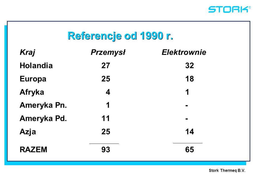 Referencje od 1990 r. Kraj Przemysł Elektrownie Holandia 27 32