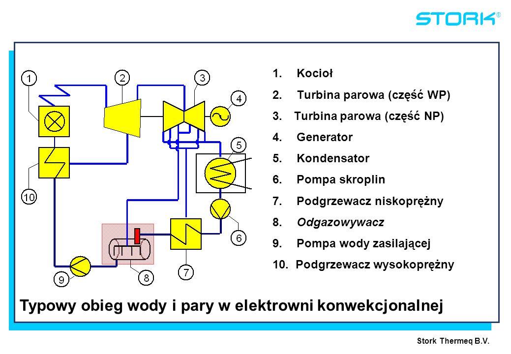 Typowy obieg wody i pary w elektrowni konwekcjonalnej