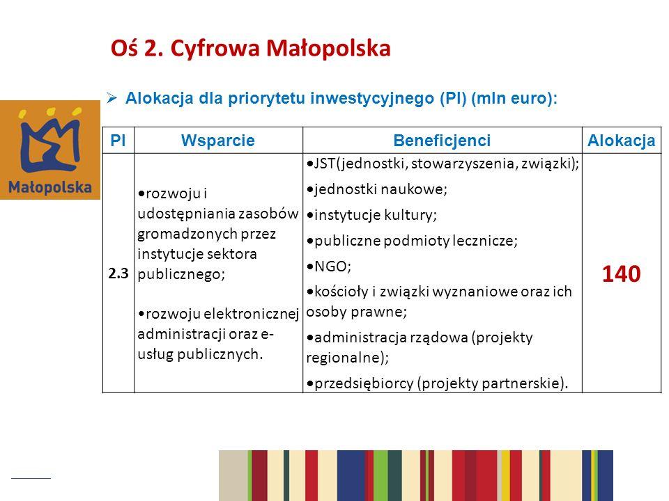 Oś 2. Cyfrowa Małopolska Alokacja dla priorytetu inwestycyjnego (PI) (mln euro): PI. Wsparcie. Beneficjenci.