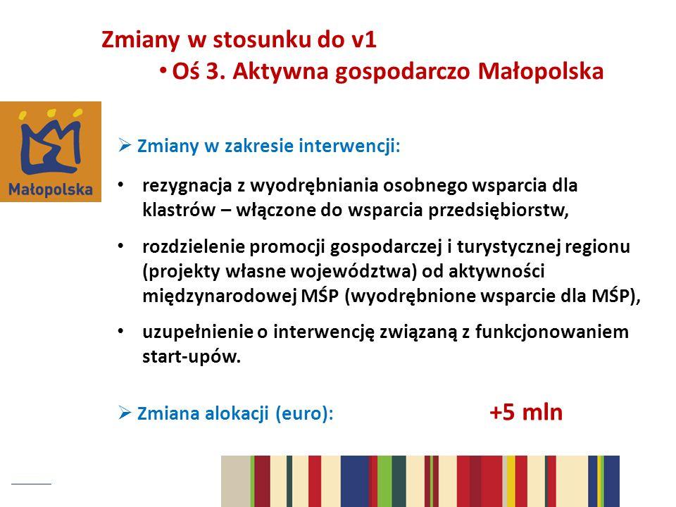 Oś 3. Aktywna gospodarczo Małopolska